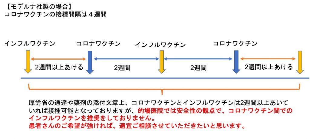 コロナワクチンとインフルワクチン(モデルナver)